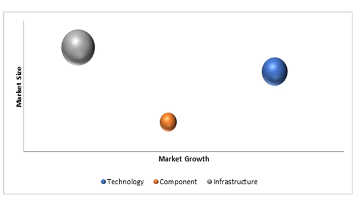 5G Equipment Market by Application, Technology and Region