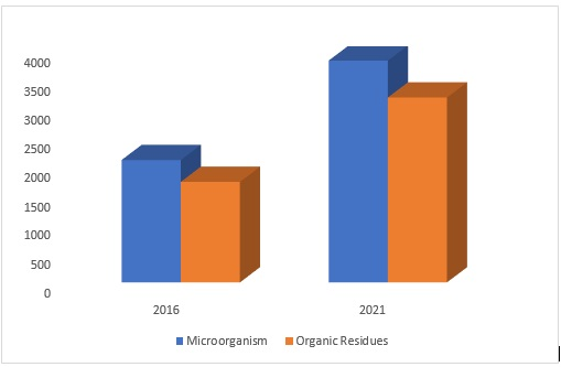 Biological Fertilizers Market