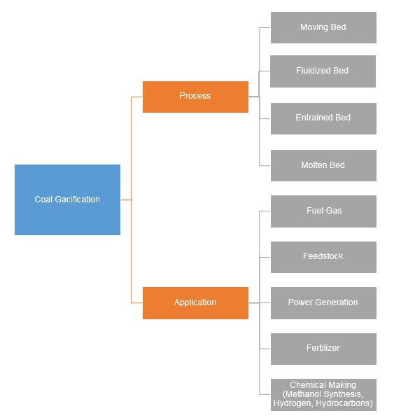 Coal Gasification Market