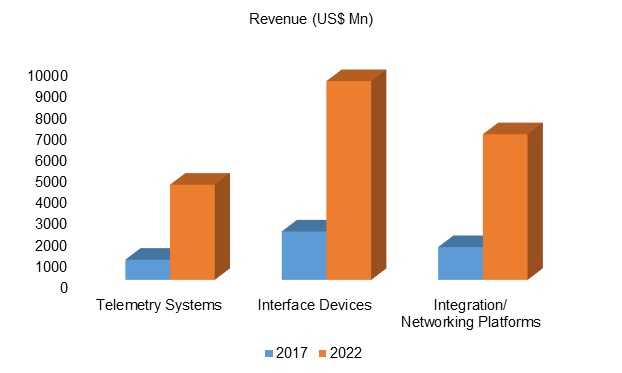 Connected Medical Devices Security Market