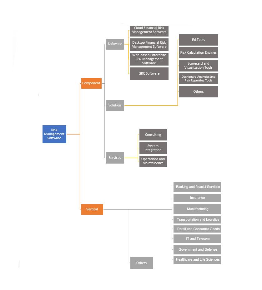 Global Financial Risk Management Software Market