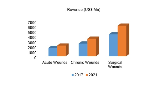 Global Advanced Wound Care Products Market