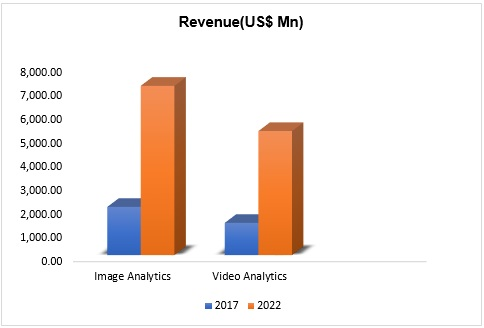 Global Geospatial Imagery Analytics Market