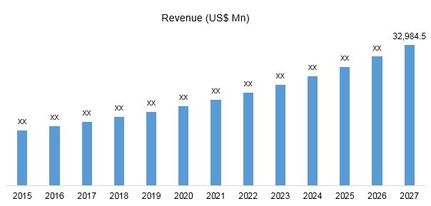 Global IoT billing and invoicing solutions market