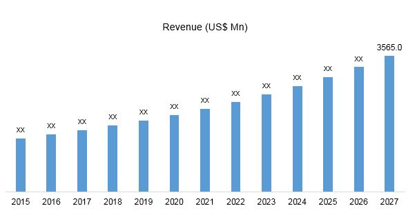 Global Legal Operations Software Market Revenue, 2019 2027