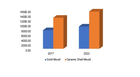 Investment Casting Market