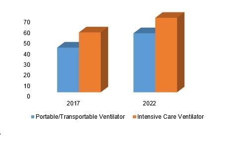 United States Neonatal Ventilator Market
