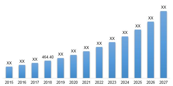 Neuromodulation in Epilepsy Market