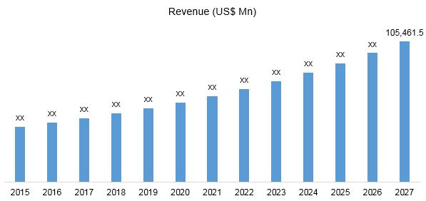 Global Non-Insulin Therapies for Diabetes Market