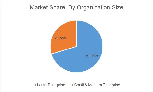 Market Share, By Organization Size