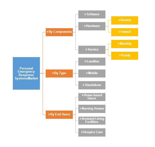Personal Emergency Response Systems Market By Components