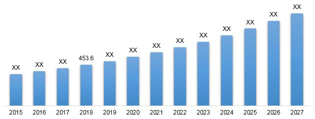 Global Portable Oxygen Concentrator Market