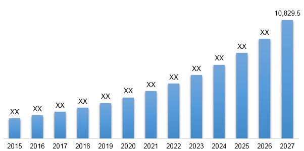 North America, Medical Device Interoperability Market Revenue & Forecast