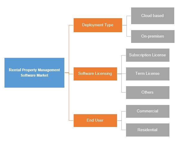 Rental Property Management Software Market