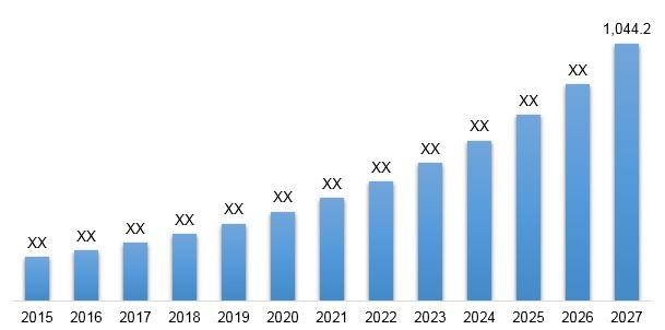 Location Intelligence Software Market  2019 2027