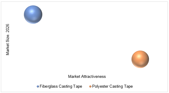Synthetic Casting Tapes Market