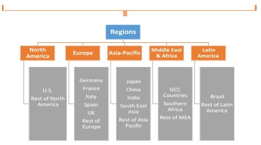 Telecom Order Management Market