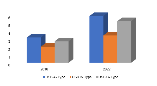 USB Connector Market