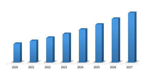 North America, 5G Wireless Ecosystem Market