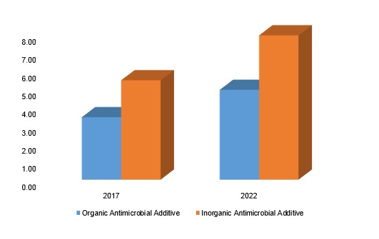 Antimicrobial Additives Market