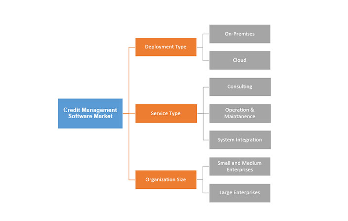 Credit Management Software Market