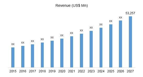 Global Femtech Market Revenue, 2015 - 2027
