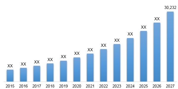 United States Healthcare Cloud Computing Market  2019 2027