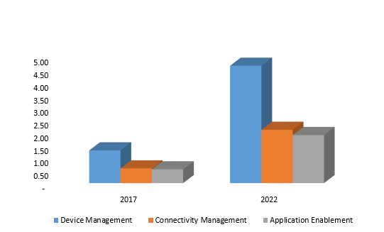 Global IoT Cloud Platform Market