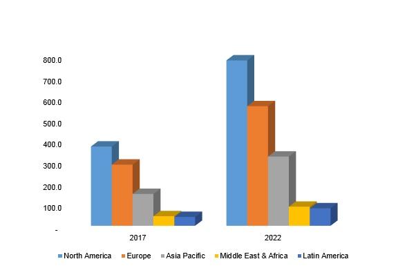 LiDAR Services Market