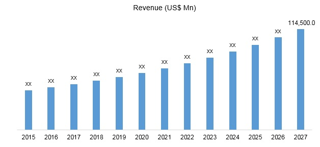 Global Pet Food Market Revenue,…</p></div><div class=