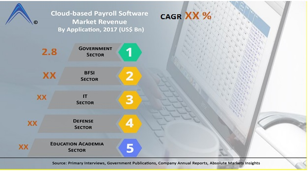 Global Cloud-based Payroll Software Market Estimated to