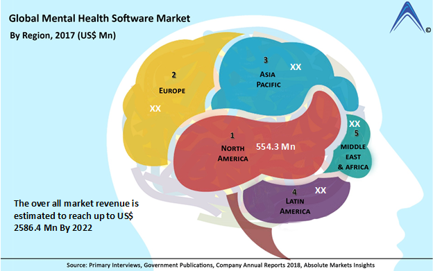 Global Mental Health Software Market Estimated to Reach US