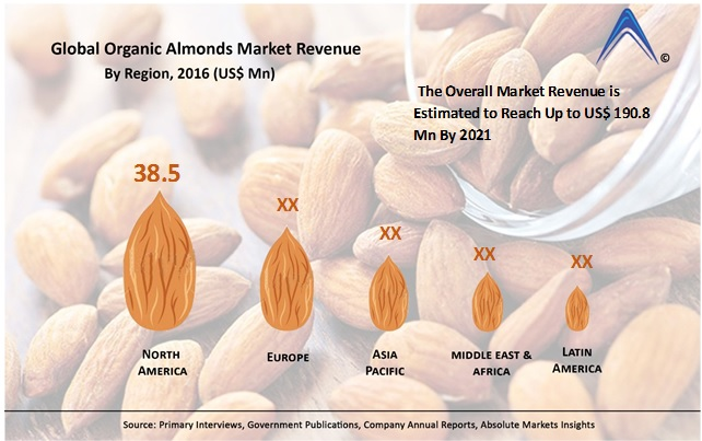 Global Organic Almonds Market Estimated to Reach US$ 190 8
