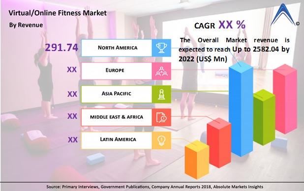 Global Virtual/Online Fitness Market