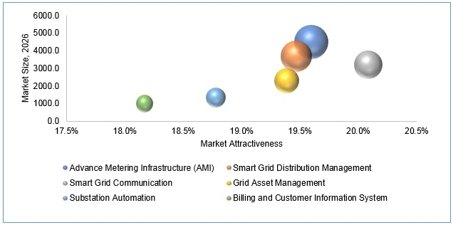 U.S. Smart Grid IT Systems