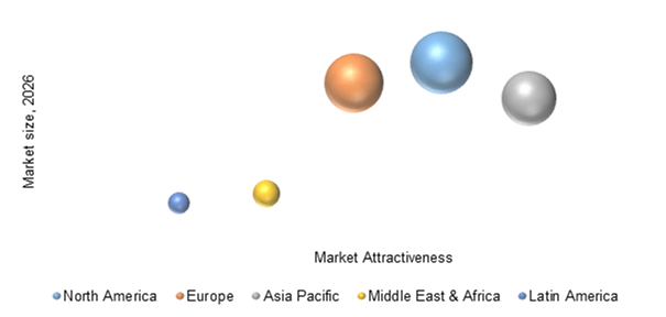 In Vitro Diagnostics Devices Market